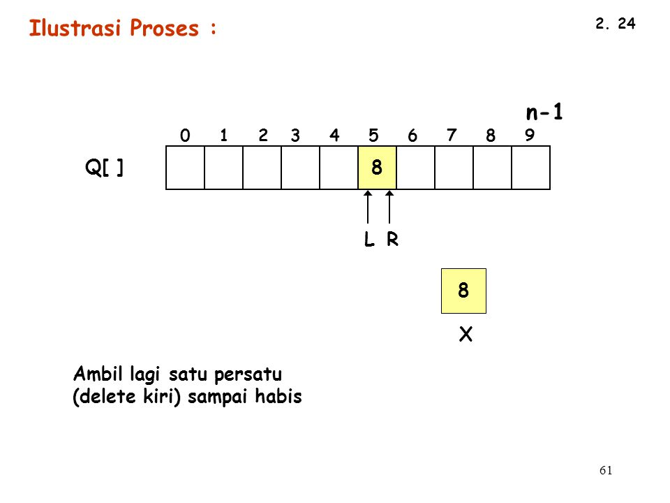 Ilustrasi Proses : 8 Q[ ] L R 8 X Ambil lagi satu persatu